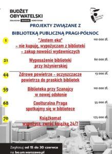 Budżet obywatelski –  15 -30 czerwca głosowanie na projekty